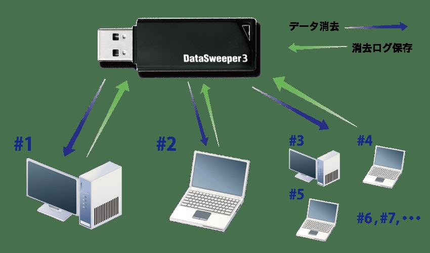 DS3USBホットプラグイメージ